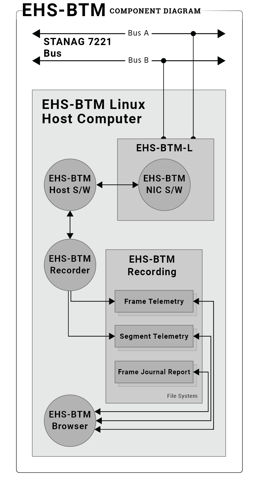 Edgewater Tools Basic Computer Components Diagram Related Ehs Btm Component